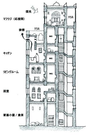 9.塔状住宅のつくり