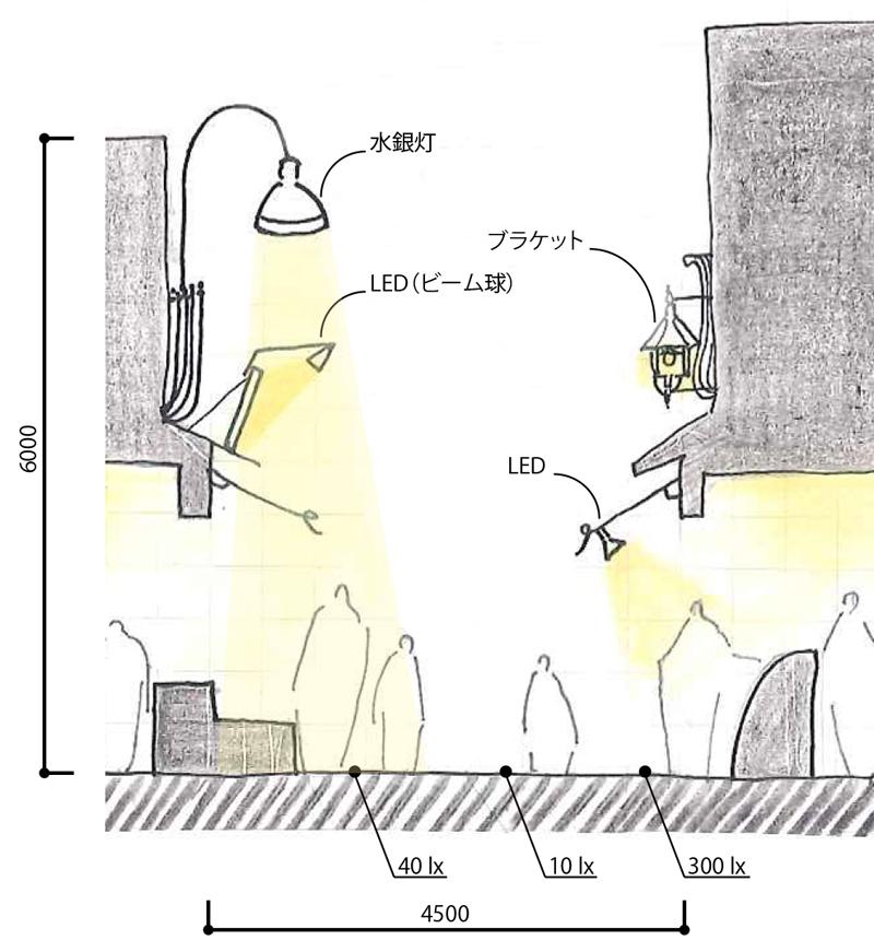 s谷中銀座_断面図